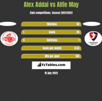Alex Addai vs Alfie May h2h player stats