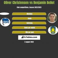 Oliver Christensen vs Benjamin Bellot h2h player stats