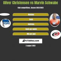 Oliver Christensen vs Marvin Schwabe h2h player stats