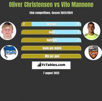 Oliver Christensen vs Vito Mannone h2h player stats