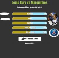 Louis Bury vs Marquinhos h2h player stats