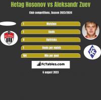 Hetag Hosonov vs Aleksandr Zuev h2h player stats