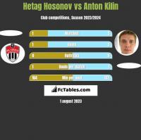 Hetag Hosonov vs Anton Kilin h2h player stats