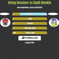 Hetag Hosonov vs Danil Klenkin h2h player stats