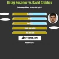 Hetag Hosonov vs David Dzakhov h2h player stats