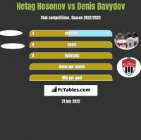 Hetag Hosonov vs Denis Davydov h2h player stats
