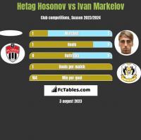 Hetag Hosonov vs Ivan Markelov h2h player stats