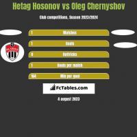 Hetag Hosonov vs Oleg Chernyshov h2h player stats
