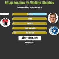 Hetag Hosonov vs Vladimir Obukhov h2h player stats
