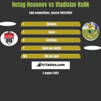 Hetag Hosonov vs Vladislav Kulik h2h player stats