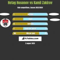 Hetag Hosonov vs Kamil Zakirov h2h player stats