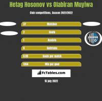 Hetag Hosonov vs Olabiran Muyiwa h2h player stats