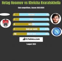 Hetag Hosonov vs Khvicha Kvaratskhelia h2h player stats
