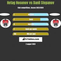 Hetag Hosonov vs Danil Stepanov h2h player stats