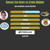 Ramon ten Hove vs Erwin Mulder h2h player stats