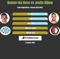 Ramon ten Hove vs Justin Bijlow h2h player stats