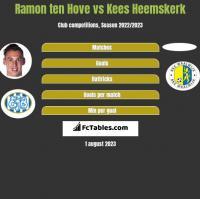 Ramon ten Hove vs Kees Heemskerk h2h player stats