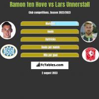 Ramon ten Hove vs Lars Unnerstall h2h player stats