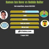 Ramon ten Hove vs Robbin Ruiter h2h player stats