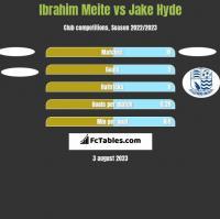 Ibrahim Meite vs Jake Hyde h2h player stats