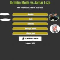 Ibrahim Meite vs Jamar Loza h2h player stats