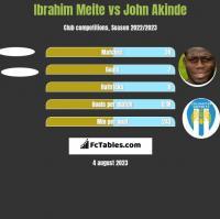 Ibrahim Meite vs John Akinde h2h player stats
