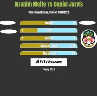 Ibrahim Meite vs Daniel Jarvis h2h player stats
