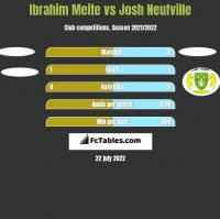 Ibrahim Meite vs Josh Neufville h2h player stats