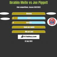 Ibrahim Meite vs Joe Piggott h2h player stats