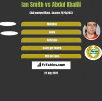 Ian Smith vs Abdul Khalili h2h player stats