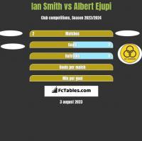 Ian Smith vs Albert Ejupi h2h player stats