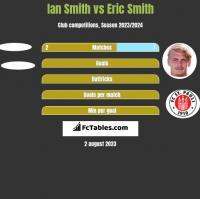 Ian Smith vs Eric Smith h2h player stats