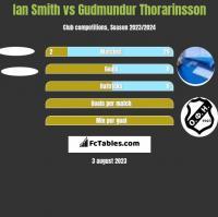 Ian Smith vs Gudmundur Thorarinsson h2h player stats