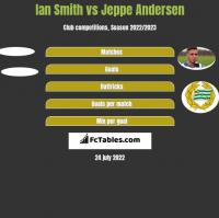 Ian Smith vs Jeppe Andersen h2h player stats