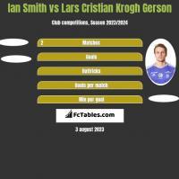 Ian Smith vs Lars Cristian Krogh Gerson h2h player stats