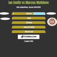 Ian Smith vs Marcus Mathisen h2h player stats