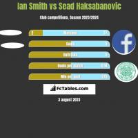 Ian Smith vs Sead Haksabanovic h2h player stats