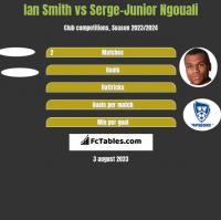 Ian Smith vs Serge-Junior Ngouali h2h player stats