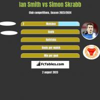Ian Smith vs Simon Skrabb h2h player stats