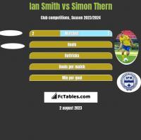 Ian Smith vs Simon Thern h2h player stats