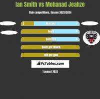 Ian Smith vs Mohanad Jeahze h2h player stats