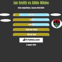 Ian Smith vs Albin Winbo h2h player stats