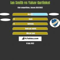 Ian Smith vs Yahav Gurfinkel h2h player stats