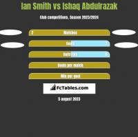 Ian Smith vs Ishaq Abdulrazak h2h player stats
