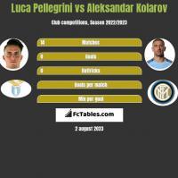 Luca Pellegrini vs Aleksandar Kolarov h2h player stats