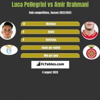 Luca Pellegrini vs Amir Rrahmani h2h player stats