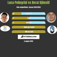 Luca Pellegrini vs Berat Djimsiti h2h player stats