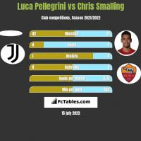 Luca Pellegrini vs Chris Smalling h2h player stats