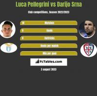 Luca Pellegrini vs Darijo Srna h2h player stats