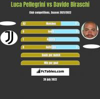 Luca Pellegrini vs Davide Biraschi h2h player stats